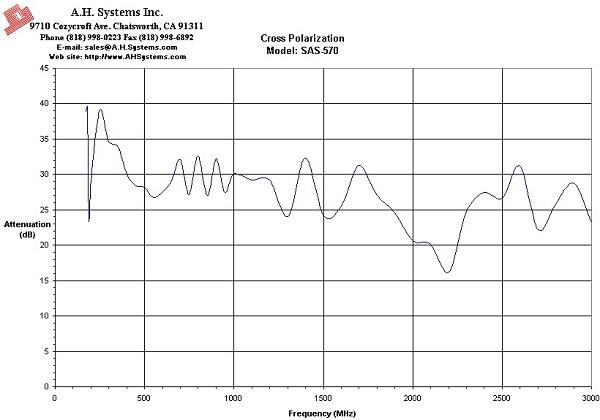 Рупорные антенны 30 мгц